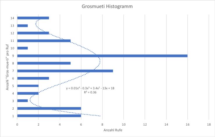 Grosmueti_Histogramm
